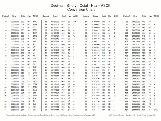 Ascii table c google search programming pinterest for Ascii table c
