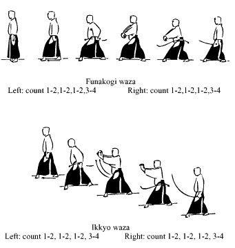 AikiWeb Aikido Information: Language: Aikido Vocabulary
