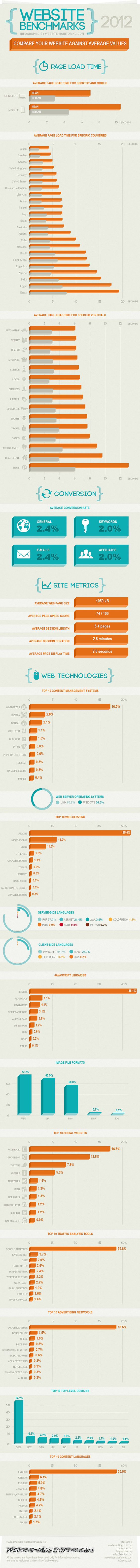 How fast is your website? Web Page Load Times by Country and Industry #Infographic #webpagespeed