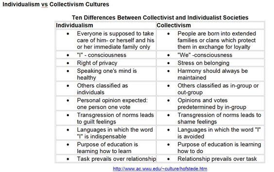 individualism vs collectivism in different cultures a cross cultural study