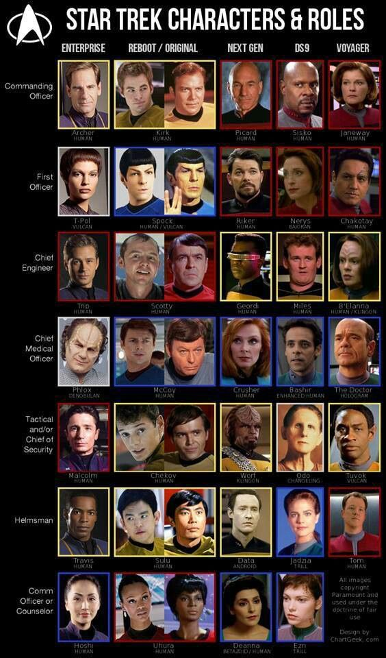Star Trek officers and their posts, by series.