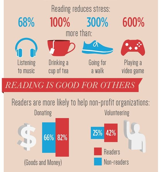 uses of reading books essay Readers use a variety of reading strategies to assist with reading books and writing are among brain-stimulating activities shown to slow down cognitive.