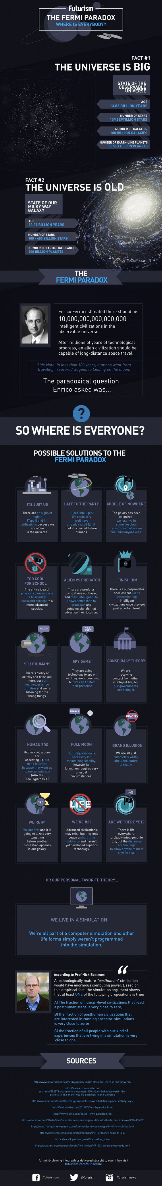 The age of the universe and its vast number of stars suggests that extraterrestrial life should be common. If that's the case, then where is everyone? In this infographic we explore some possibilities.