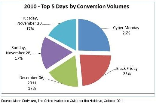Black Friday/ Cyber Monday  top-five-days-by-search-conversions-marin