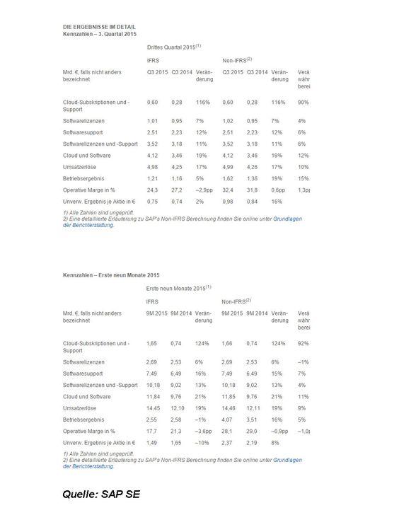 SAP SE - Vorläufige #Kennzahlen und #Ergebnisse für das #dritteQuartal und die ersten #neunMonate #2015: http://www.b1-blog.de/sap-se-ergebnisse/