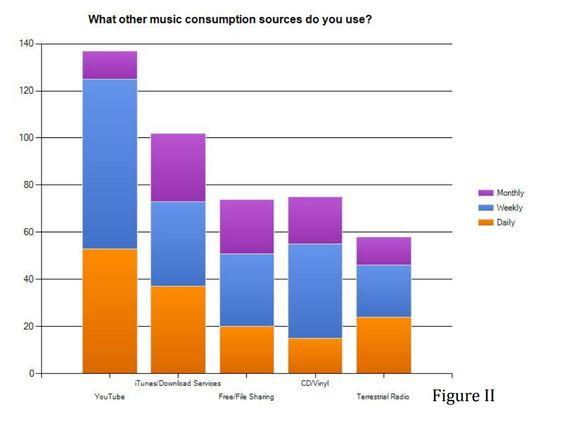 consumo de musica