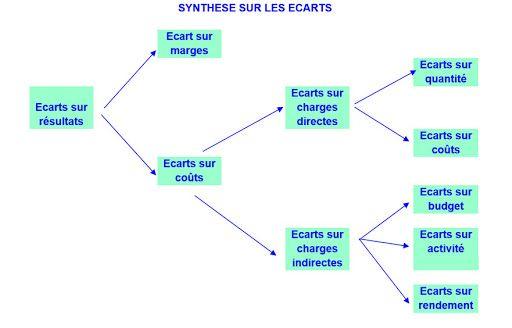 Controle De Gestion S6 Analyse Des Ecarts Sur Charges Directes