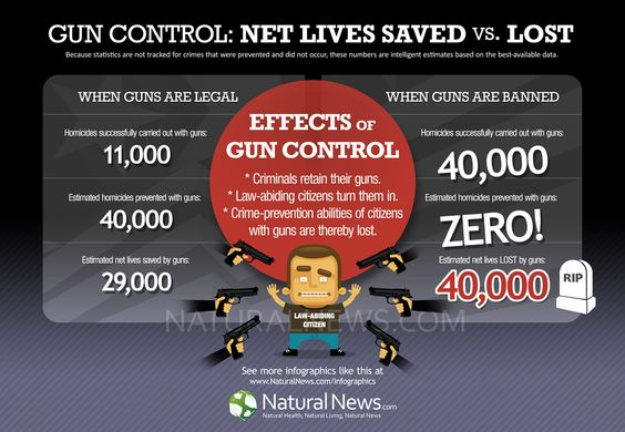Gun Control: Net Lives Saved vs. Lost