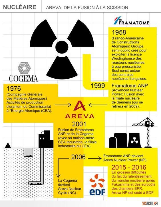 infographie areva - Recherche Google