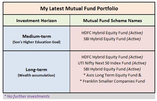 Pin On Mutual Funds In India