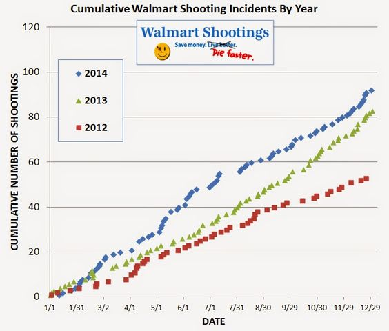 Walmart Shootings: Walmart stores see an increase in shootings for at least the third year in a row.
