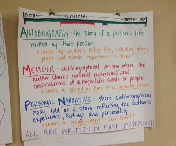 writing personal memoirs Creative nonfiction in writing courses introduction creative nonfiction is a broad term and encompasses many different forms of writing this resource focuses on the three basic forms of creative nonfiction: the personal essay, the memoir essay, and the literary journalism essay.