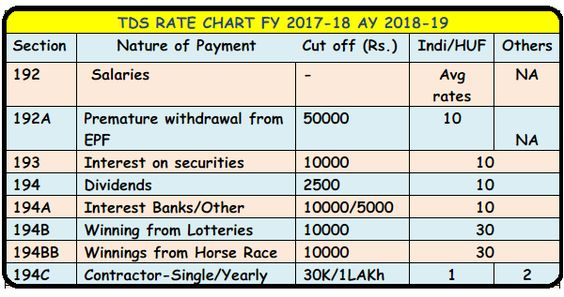 TDS-RATES CHART FY 2017-18 AY 2018-19 TDS DEPOSIT-RETURN-DUE DATES - rate chart