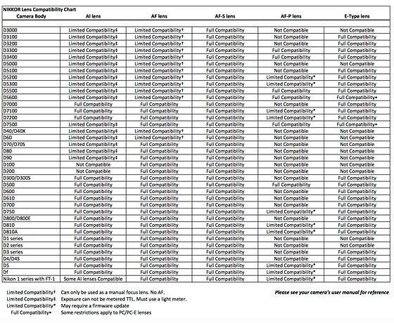 Nikon Compatible Compatibility Chart D3300 D3200