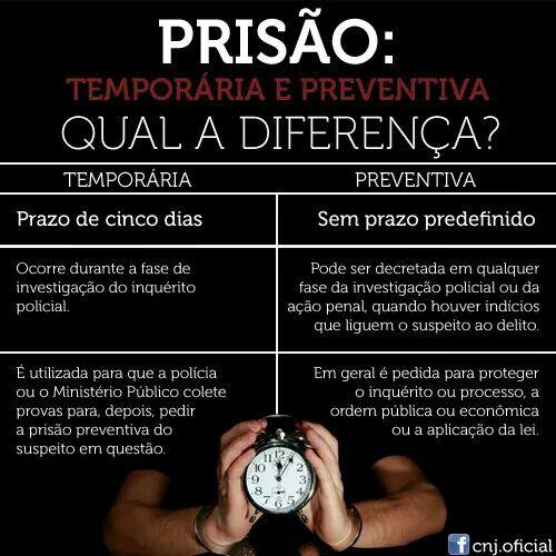 prisão: temporária e preventiva