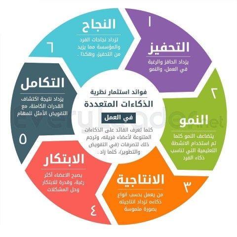 مهارات Learning Websites Self Development Books Intellegence