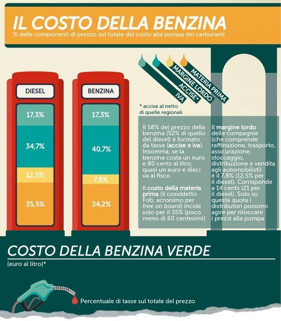 Materia prima e tasse, come si forma il prezzo della benzina? #infografica