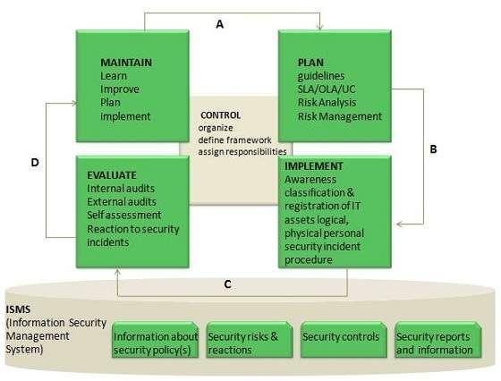 Itil Information Security Management Risk Analysis Internal Audit Management