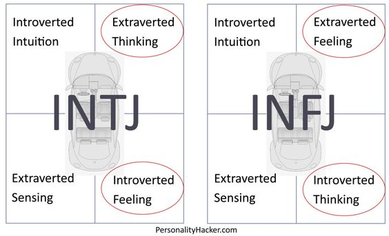 What Personality Type Is Your Complete Opposite?