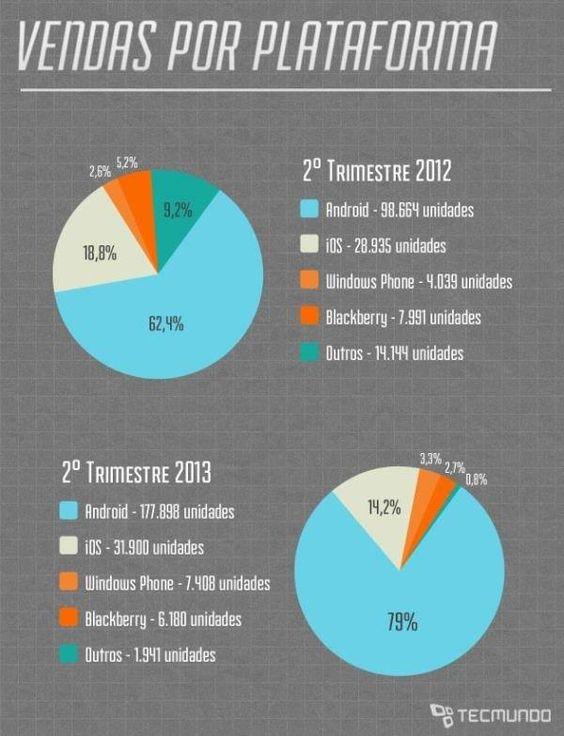 Gráfico mostra vendas por plataforma: Acham que com a chegada dos novos Iphones esses dados podem mudar? Vamos aguardar!