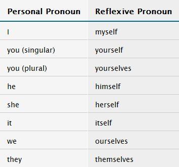 Reflexive Pronouns Chart Spanish