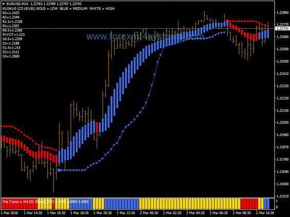 Forex Isakas Rebirth Scalping Strategy Http Forexmt4systems