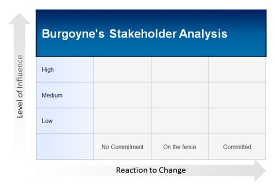how to create Burgoyneu0027s Stakeholder Analysis template in - product comparison template word