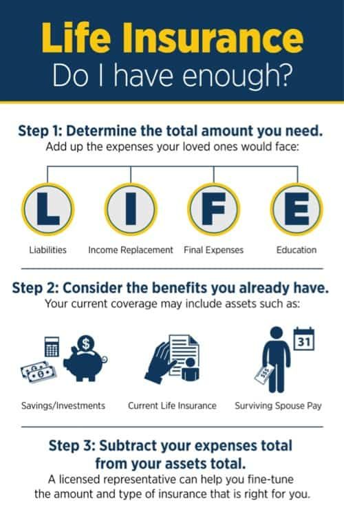 How Much Is Enough Life Insurance Agent Life Insurance