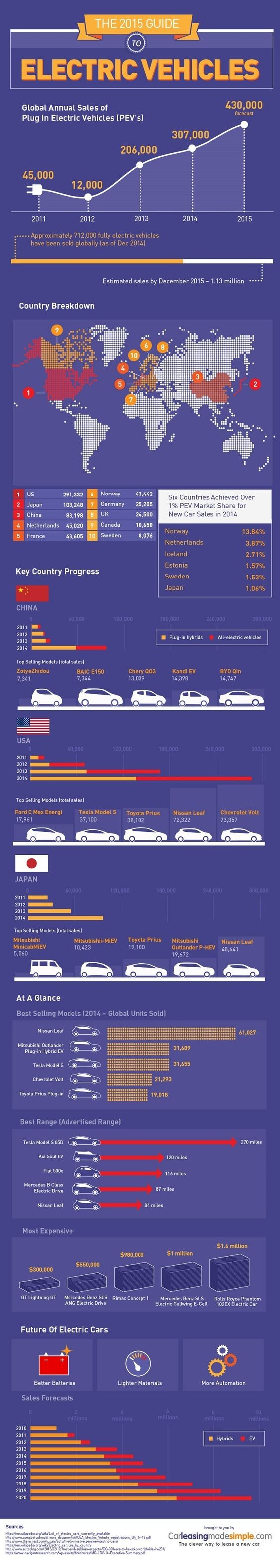 Electric cars are enjoying their time in the spotlight at the moment. Elon Musk, in bringing Tesla to the forefront of the EV business, gave new respectability to an industry that seemed a little pie in the sky before him. Suddenly, EVs were a viable alternative to regular old combustion engines. But what state is the EV business in in 2015? This infographic can tell you.