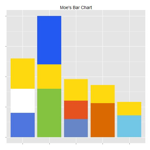 Simpsons as a Bar Chart ggplot2 Pinterest Chart - what is a bar chart