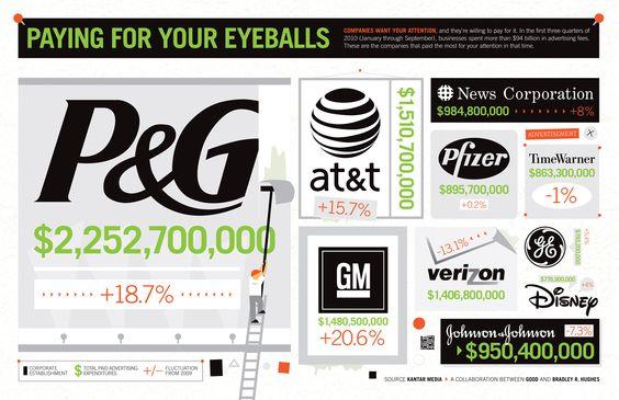 Las empresas que más invierten en publicidad #infografia #infographic #marketing