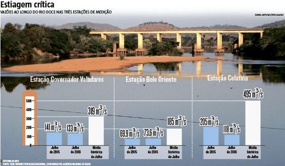 Não bastasse o medo de beber água contaminada por resíduos da mineração, após o rompimento da barragem de Fundão, em Mariana, moradores de Governador Valadares e outros municípios do Vale do Rio Doce sofrem com a escassez do recurso natural. A seca deste ano, a primeira após a tragédia, caminha para ser a pior já registrada. (11/08/2016) #RioDoce #ValeDoRioDoce #Fundão #Barragem #Rio #Poluição #Mariana #Infográfico #Infografia #HojeEmDia