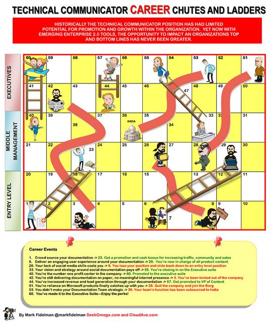 Infographic Ideas infographic illustrators needed me rihanna : 2011-06) Chutes and ladders - different pictures are needed ...