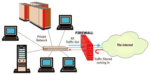 How Does Firewall Work Intrusion Prevention System Networking What Is Network