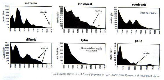 vaccinatie grafiek