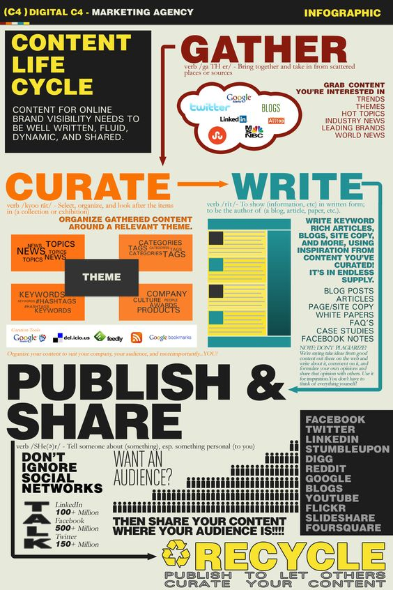 Content marketing lifecyle infographic