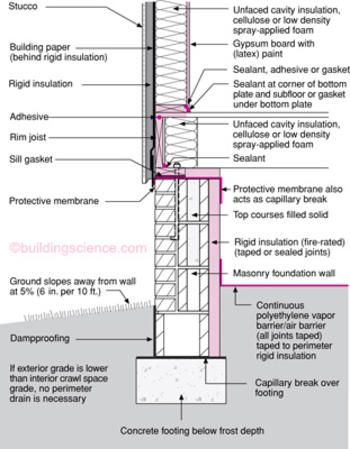 Moisture Control For New Residential Buildings Bsc Residential Building Building Timber Cladding