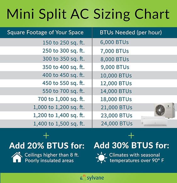 Zone cooling and efficient operation make mini split air conditioners a great option for many people. Read on to learn more about these multi- and single-zone ACs.