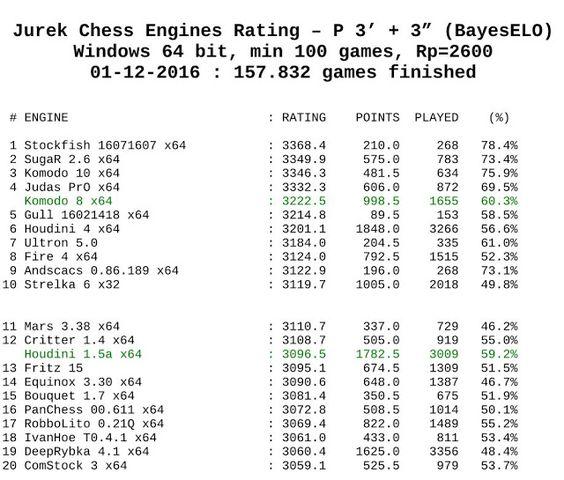 Houdini 4 Chess Engine - cvpriority