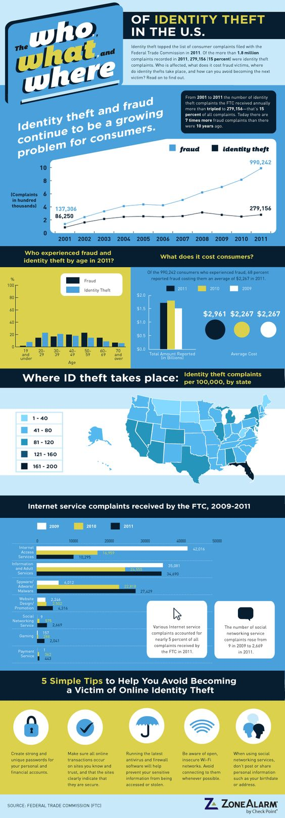 The who, what and where of identity theft in the US via techrepublic.com. The FTC estimates 9 million people in the US are victims of identity theft each year.
