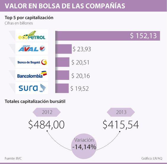 Valor en Bolsa de las Compañías #Mercadodevalores