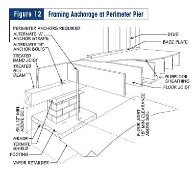 Figure12big Building Science Pinterest Beams Search