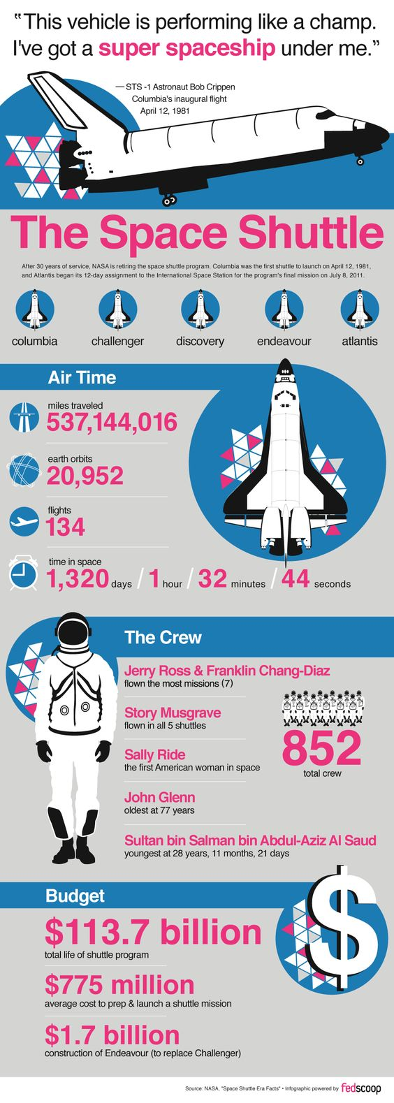 Spaceshuttle Facts … | Space | Pinterest | Spaceships ...