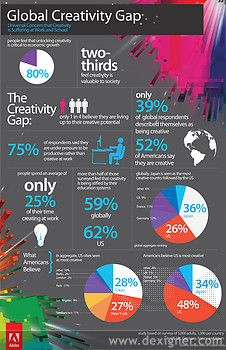 """""""State of Create"""" reveals a global creativity gap in five of the world's largest economies."""
