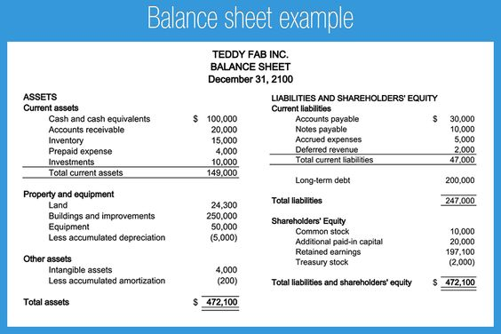 How To Make A Balance Sheet For Accounting  Steps  Finance