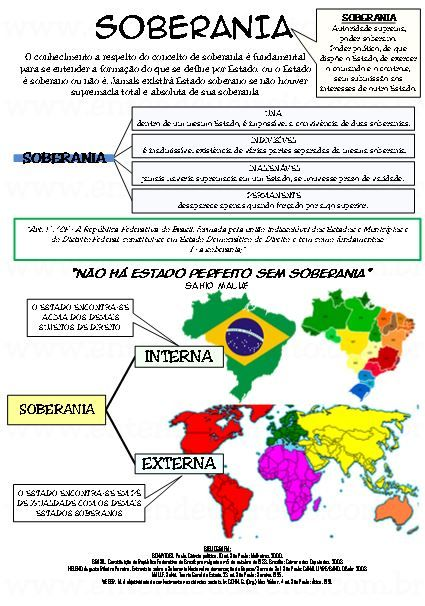 SOBERANIA INTERNA E EXTERNA