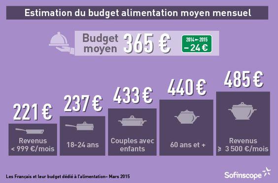 Les Français et leur budget dédié à l'alimentation (3) | Sofinscope