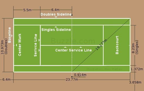 Tennis Court Dimensions Incase We Buy The Section Below Tennisequipment Learntennisfast Tennis Lessons Tennis Rules Tennis Equipment