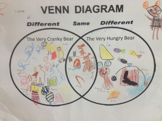 Comprehension  Venn Diagrams And The Very On Pinterest