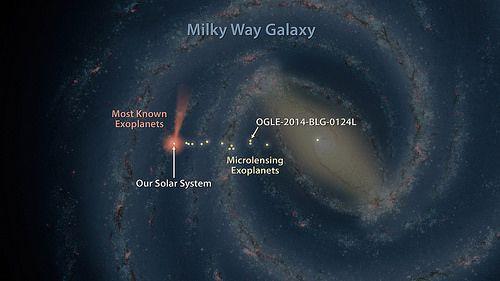 La segunda infografía me parece aún más interesante, ya que nos muestra en qué parte de la galaxia están los 1.800 exoplanetas identificados hasta ahora y los casi 5.000 sospechosos. Los primeros que detectamos se situarían en la esfera anaranjada alrededor de nuestra posición y los que está catalogando el telescopio espacial Kepler si situarían en el cono naranja que se dirige hacia la parte superior. En la parte de la derecha se situarían aquellos que los científicos intentan identificar…